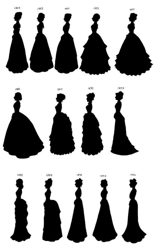 Victorian Women clothing